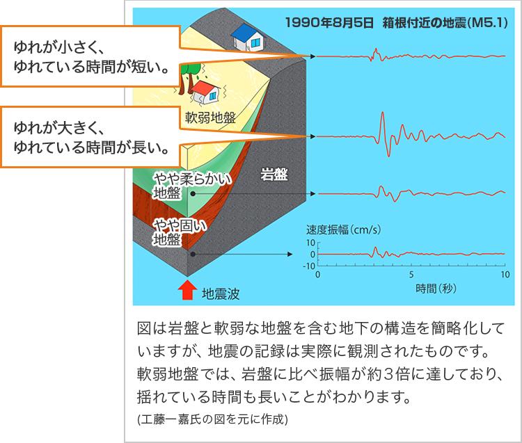地震をくわしく学ぼう (3)地震のゆれ方や地震にともなう現象   損害 ...
